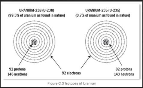 uranium 235 238
